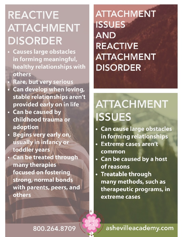 Attachment Issues Do Not Equal Reactive Attachment Disorder in Teens